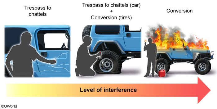 Escalating-from-Trespass-to-Chattels-to-Conversion